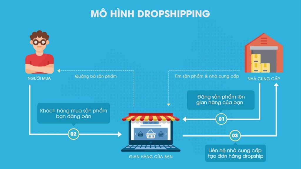 mô hình drop shipping