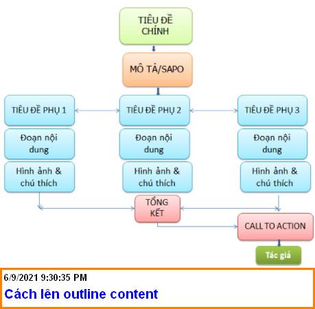 Cách lên outline content chuẩn