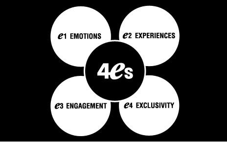 Marketing 4E là gì