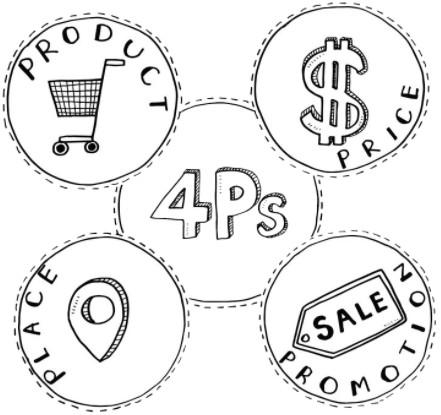 Marketing 4P là gì?